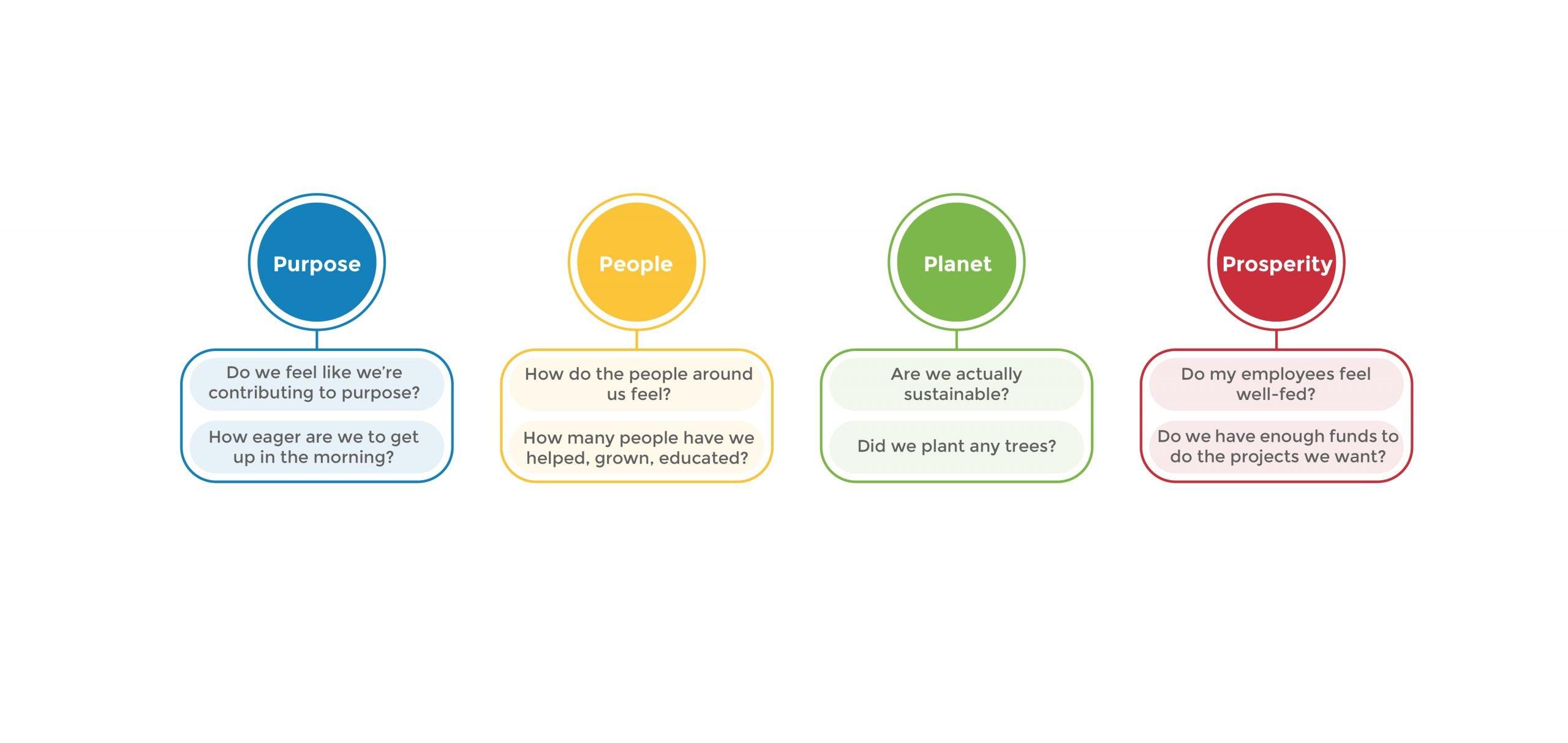 purpose-driven organisations
